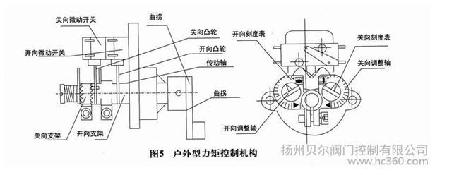 dzw10-18w 多回转阀门电动装置普通开关型